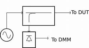 Termination - Measuring Impedance