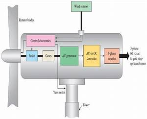 Basic Wind Turbine Generator Block Diagram  9