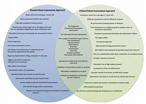 Assessment Policy  Education Systems  U2013 Diversity In