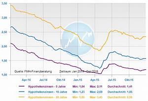 Entwicklung Hypothekenzinsen Deutschland : hypothekenzinsen entwicklung 2016 die prognose ~ Frokenaadalensverden.com Haus und Dekorationen