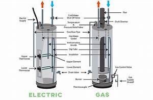 Richmond Water Heater Wiring Diagram  3 Phase Immersion