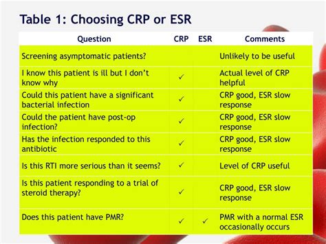 ppt crp vs esr assessing and measuring the inflammatory response powerpoint presentation id