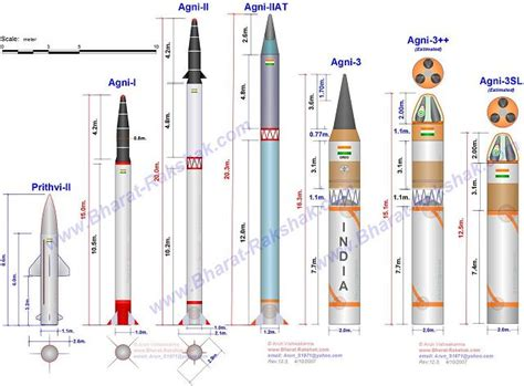 India successfully testfired its home-made nuclear-capable ...