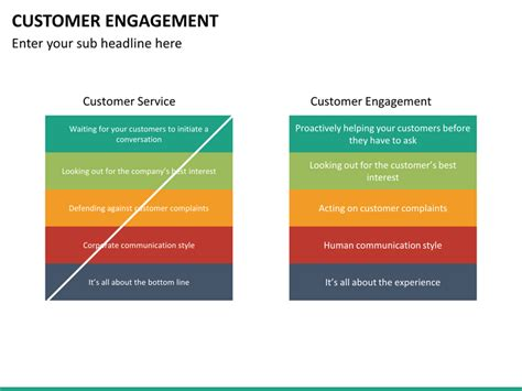 customer engagement powerpoint template sketchbubble