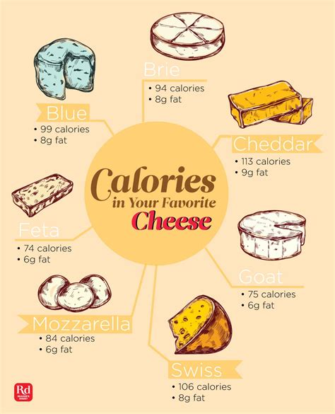 How Many Calories Are In Your Favorite Cheese? Reader's