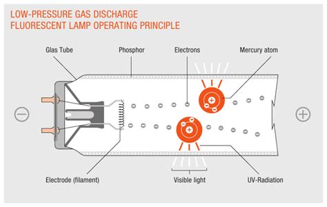 low pressure gas discharge for fluorescent and compact