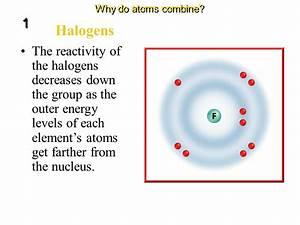 Groups And Electron Dot Diagrams