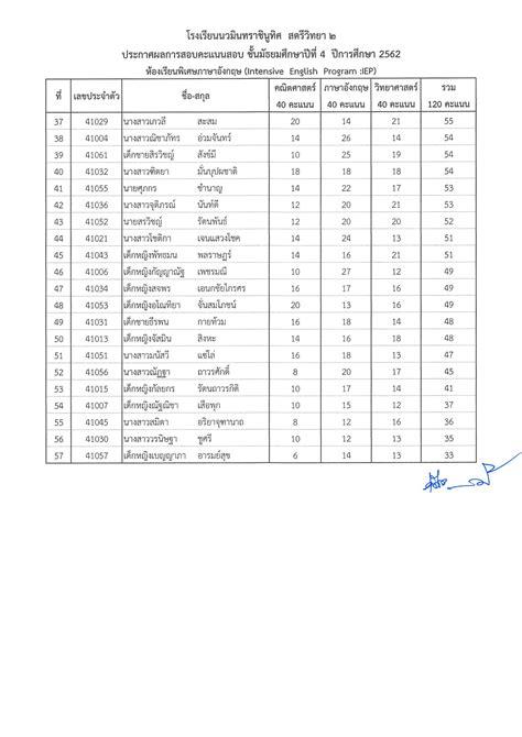 ประกาศผลคะแนนสอบห้องเรียนพิเศษภาษาอังกฤษ (IEP) - รับสมัคร ...