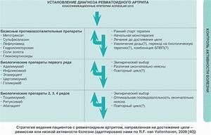Препараты для лечения боли в суставах и позвоночнике
