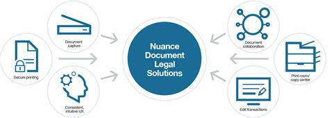 law firm document management legal billing software nuance