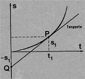 Steigung Im Punkt Berechnen : ergebnisse physik projekt der klasse 11 a b ~ Themetempest.com Abrechnung