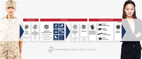 mobilization marine corps community