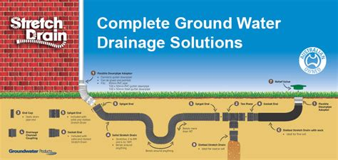 surface water drainage solutions home reln
