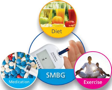 diabetes  management  chmn