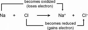 Sciencecapsules  The Redox Reaction