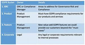 One GRC Manager's Practical Approach to GDPR Readiness ...