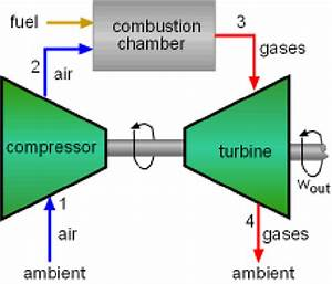 Open Cycle Gas Turbines
