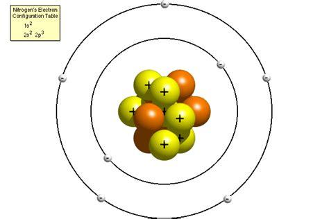 Copen blog: bohr atomic model