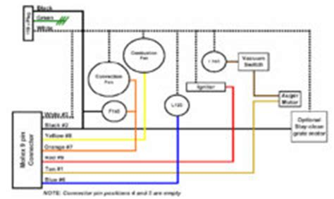 Hardy Stove Relay Wiring Schematic by Pelpro Wood Pellet Stove Convection Fan Operation At