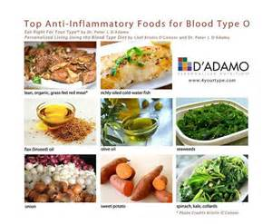 O Positive Blood Type Diet Food List