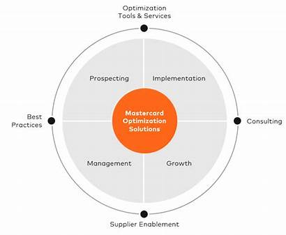 Optimization Payments Mastercard Solutions