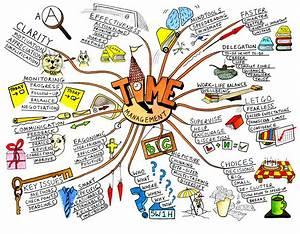 Mind Maps U00ae  Learning Skills From Mindtools Com