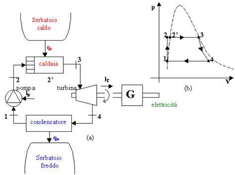 Fisica Nucleare Dispense by Ciclo Rankine By Leonardo Salvaterra
