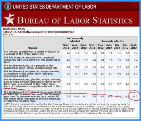 bureau of statistics us us bureau labor statistics 28 images computing careers