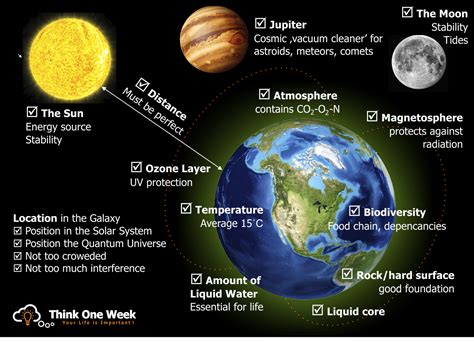 Vacuum On Earth day 1 the origin of on earth think one week