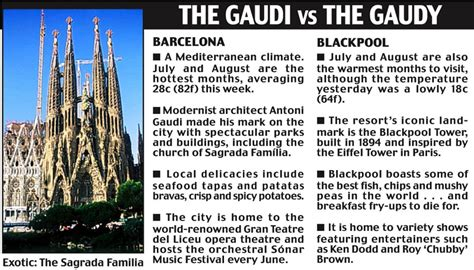 Call For Cheaper Uk Holidays As Week In Barcelona Costs