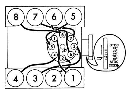 firing order for 350 chevy motor impremedia net
