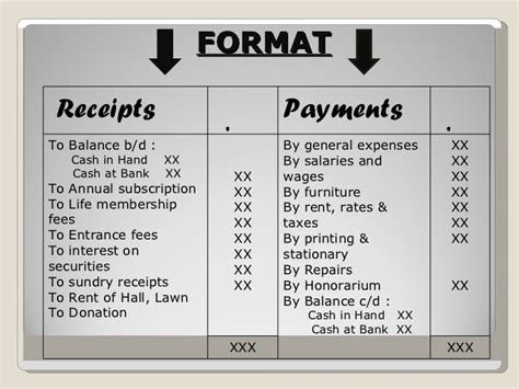 format of receipts and payments account receipt n payment ac 12th