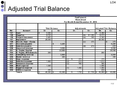 image result for extended trial balance of colleges