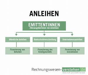 Anleihe Rendite Berechnen : anleihen einfache definition erkl rung lexikon ~ Themetempest.com Abrechnung