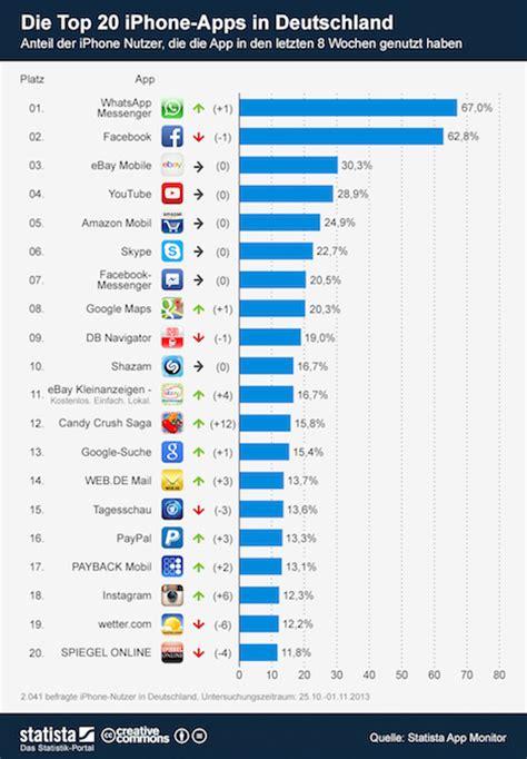 whatsapp ueberholt facebook als meist genutzte iphone app