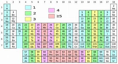 Elements Between Difference Element Which Atom Periodic