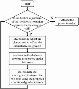 Flowchart Of The Proposed Wireless Alignment Scheme For Ev