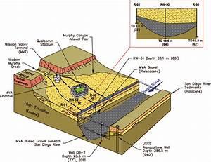 Block Diagram Of Pleistocene River Channel With City Wells