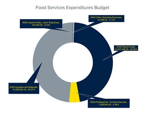 budget external financial management office food service