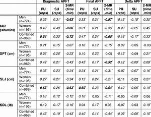 Army Pt Test Walk Standards Chart Best Picture Of Chart