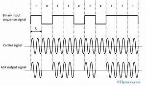 Amplitude Shift Keying   Circuit Diagram  Working And Its
