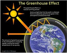 Hd wallpapers enhanced greenhouse effect diagram mobileloveihdf hd wallpapers enhanced greenhouse effect diagram ccuart Image collections