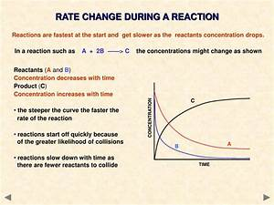 Ppt - Rates Of Reaction