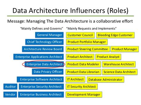 enterprise data architecture deliverables