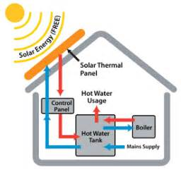 solar powered heat l about solar thermal salop energy solar panel