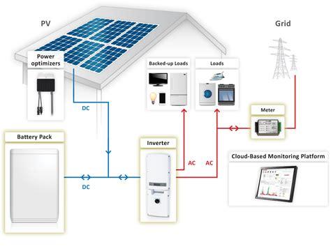 Stand Alone & Solar Storage - Australia Wide Solar