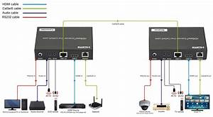 100m Hdbaset Extender With Audio Embedded  Audio