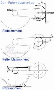 Drehmoment Motor Berechnen : drehmoment fahrrad berechnen automobil bau auto systeme ~ Themetempest.com Abrechnung