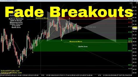 fade  breakout strategy crude oil emini nasdaq