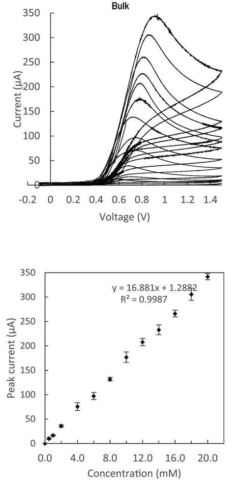 interpretation   cyclic voltammetry